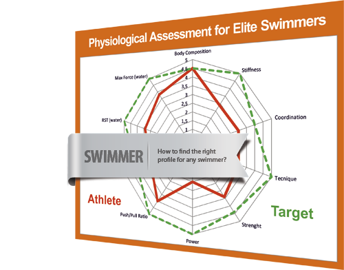Swimmers are training in the next or in the last century?