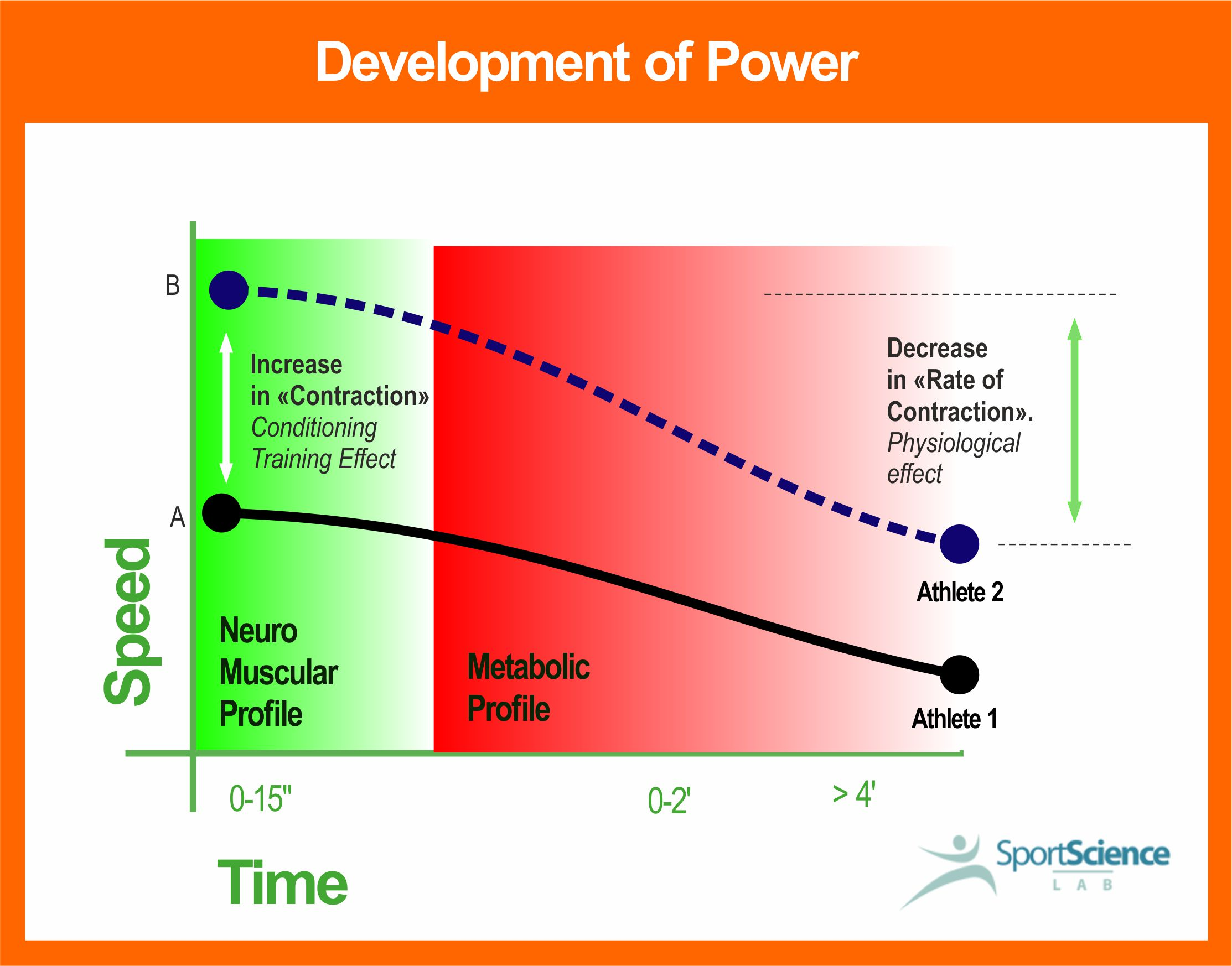 "Development of Swimming Power, a ""domino effect"""